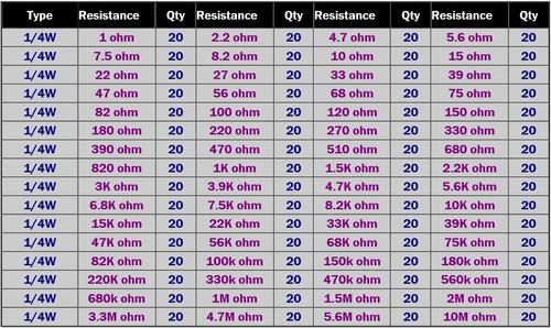 kit resistencias 640 und valores de 1-10 mohm a 1/4w arduino