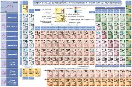 Lmina 45x30cm qumica tabla peridica de los elementos qumica tabla peridica de los elementos urtaz Images