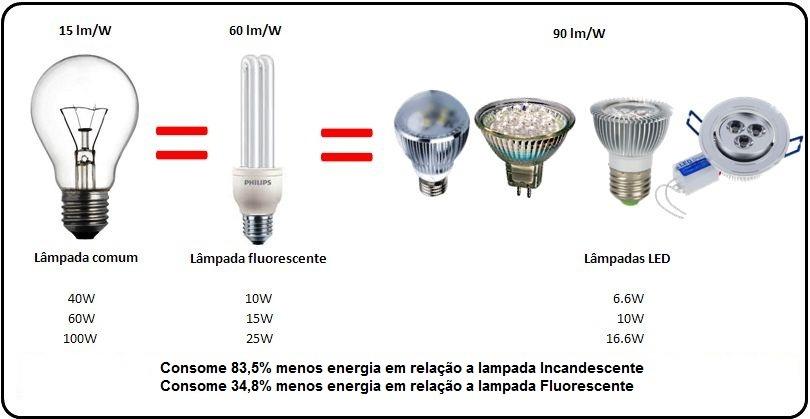 Lampada de led soquete e27 3w equivalente a dicroica r for Lampade e27 a led