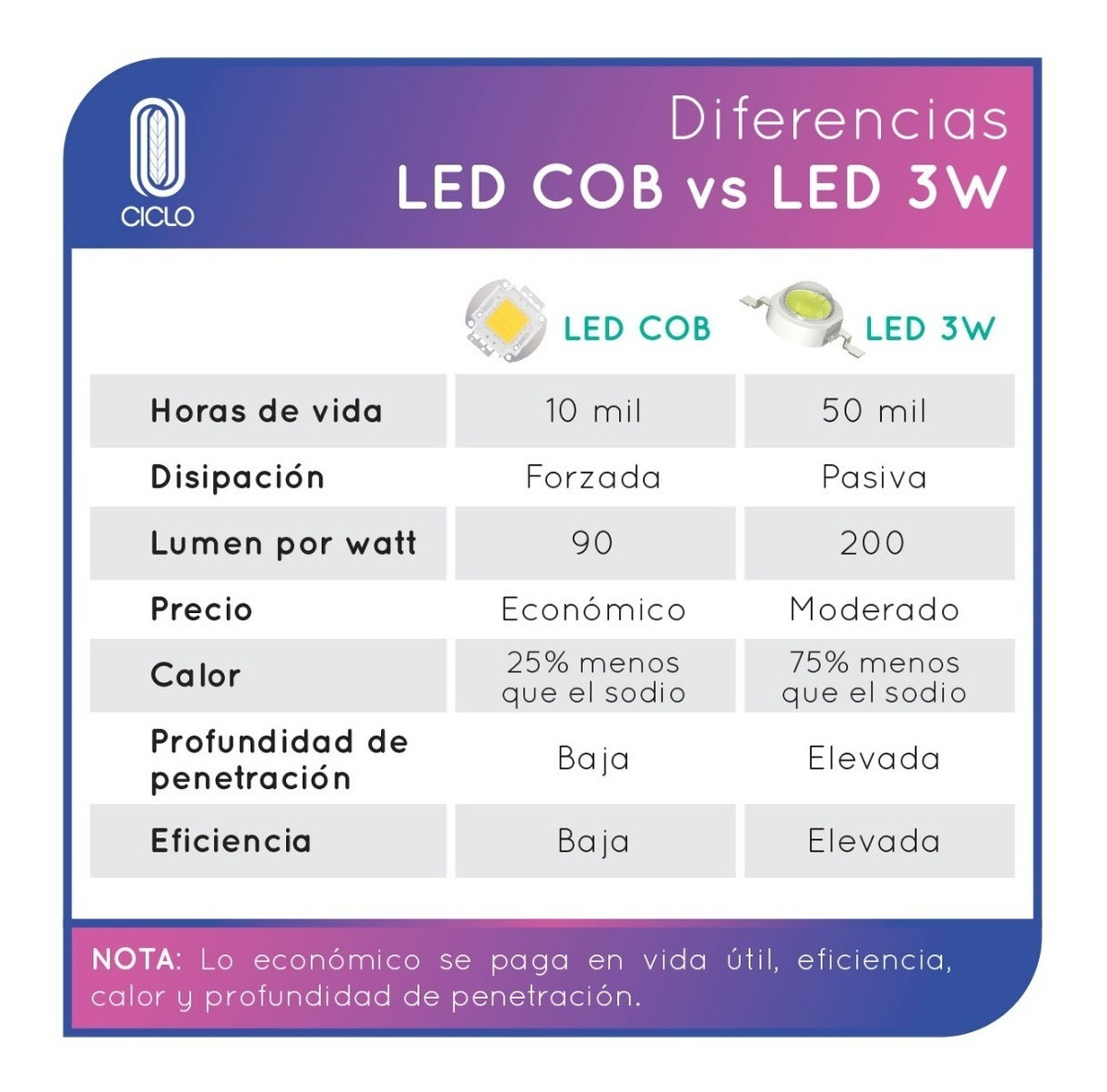 Indoor Led Ciclo Panel Ultra Lampara Cultivo Spectrum 450w nO0wPk8X