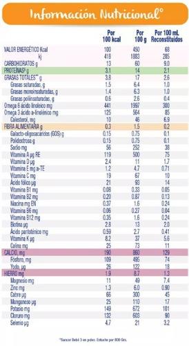 leche sancor bebe 3+ nutricion comp. polvo 800gr x 6 cajas