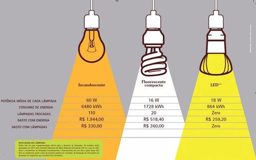 led bulbo lâmpadas