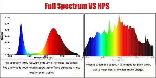 led cob 50w grow indoor cultivo full spectrum 220v c/marco