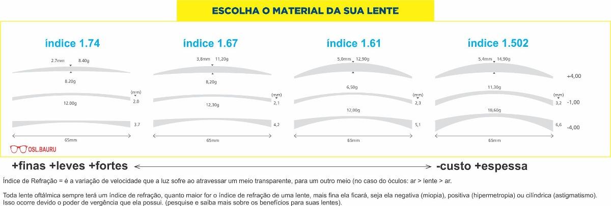 653616e0a Lente Klar (alto Índice) - Mais Finas - 1.67 Antirreflexo - R$ 423 ...