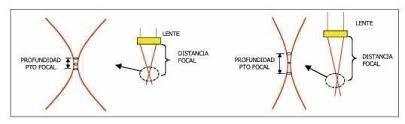 lente laser 12mm co2 znse 2.00   50.8 mm. distancia focal