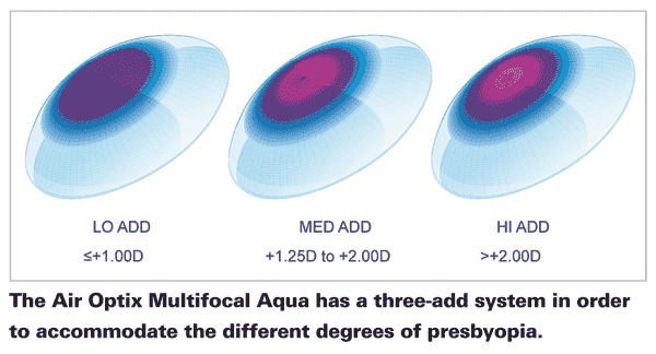 a24652e113e2c Lentes De Contacto Air Optix-aqua Multifocal- Presbicia - S  350
