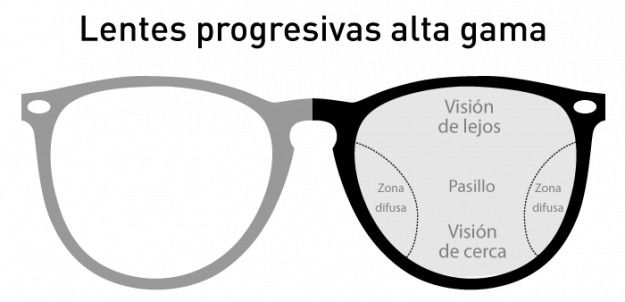 fc18063a54 Lentes Progresivos Tallado Digital 4d Orgánicos Blancos - $ 6.200,00 ...