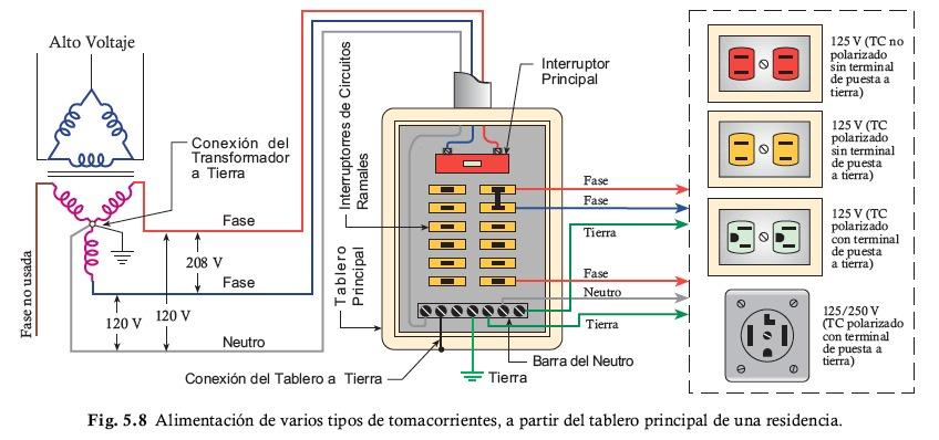 Libro de instalaciones electricas residenciales en pdf for Que significa habitacion