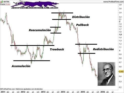 libro - metodo wyckoff para el trading en pdf y epub