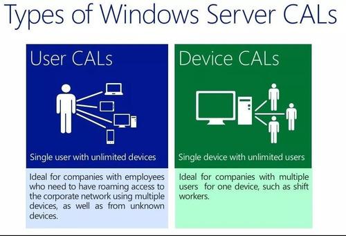 licença cal 2012 rds/ts - 20 acessos - usuário / dispositivo