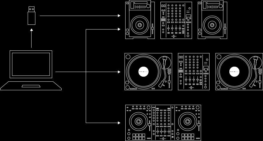 Licença Recordbox Dvs Pioneer P/ Toca Disco, Cdj, Xdj E Ddj