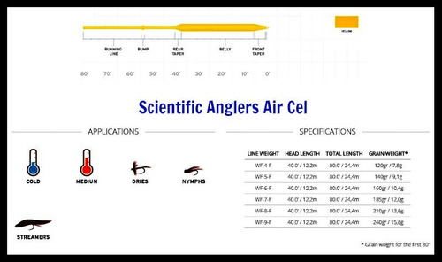 linea fly cast scientific anglers air cel floating