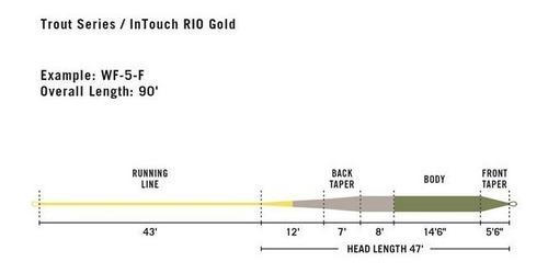 linea mosquera de flote intouch rio gold wf7f