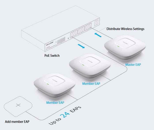 link access point wireless
