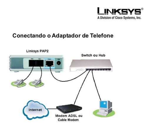 linksys volp voice internet phone adapter whit 2 ports