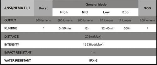 linterna frontal fenix hp-30, 900lum 233 mts distancia