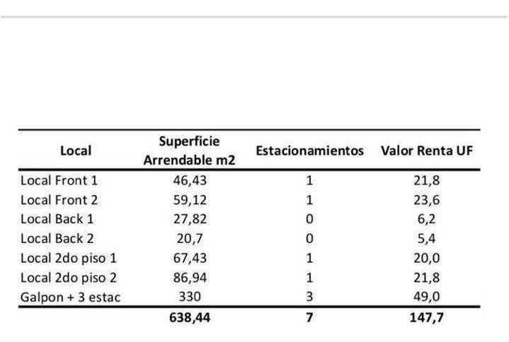 locales comerciales en concepcion / locales desde uf 5,4 a uf 23,6