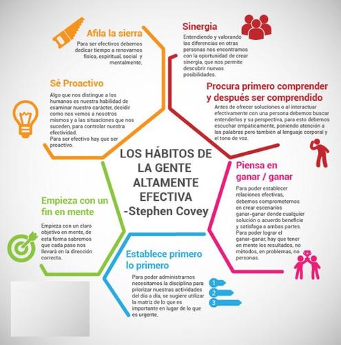 los 7 habitos de la gente altamente efectiva stephen r.covey