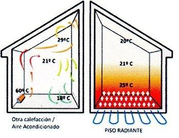 losa radiante electrica - asesoramiento