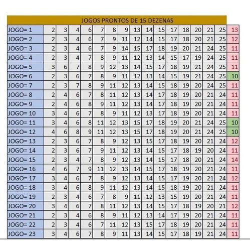 lotofácil 23 dezenas redução para 19 dezenas gerando jogos