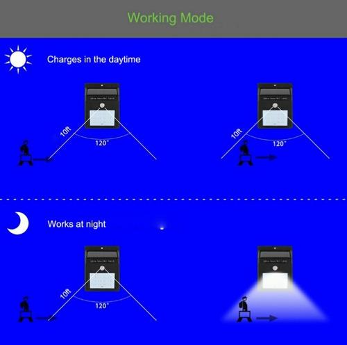 luces led que se carga con panel solar