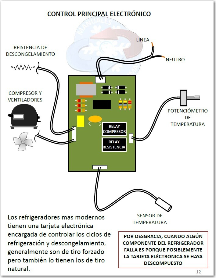 Partes de un refrigerador pdf