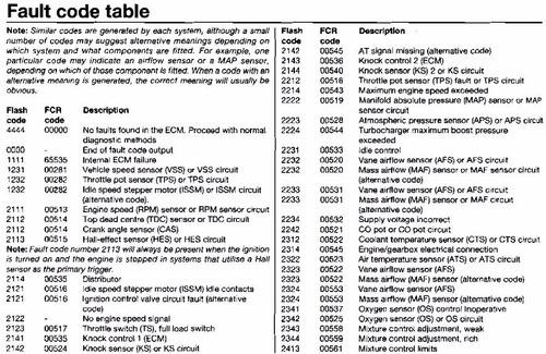 manual de taller - codigos de fallas ecu - practica guia