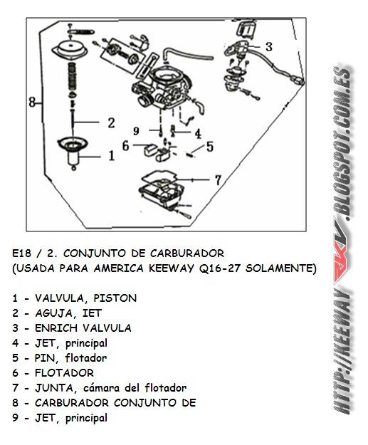 manual keeway rkv