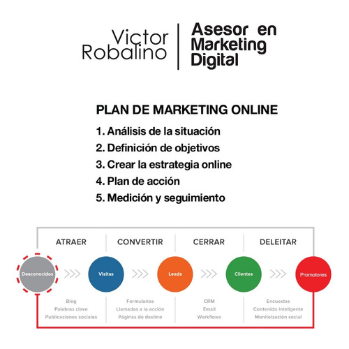 marketing digital - paginas webs - redes sociales