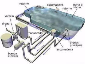 Mat rial completo de projetos e constru o de piscinas r 29 90 em mercado livre - Material para piscinas ...