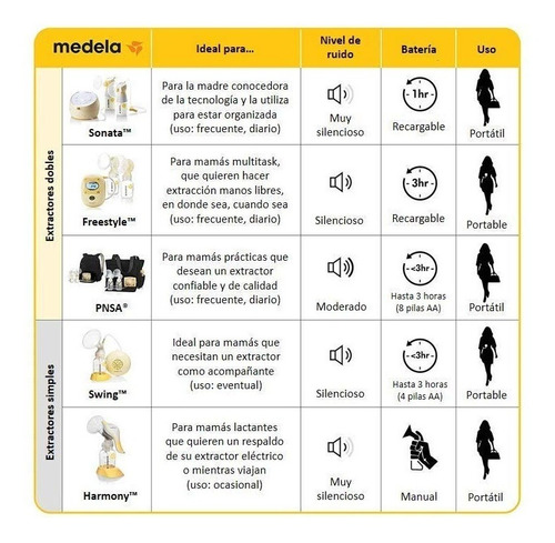 medela extractor de leche pump in style advanced sacaleches