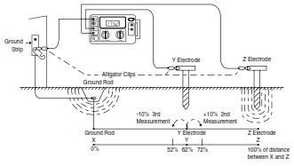 medición de puesta a tierra y resistividad de suelos
