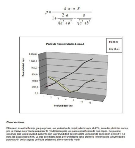 medición de resistividad del suelo/puesta a tierra/proyecto