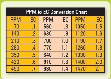 medidor 3 en 1 tds (ppm)  - t° - ec * extra gratis pilas