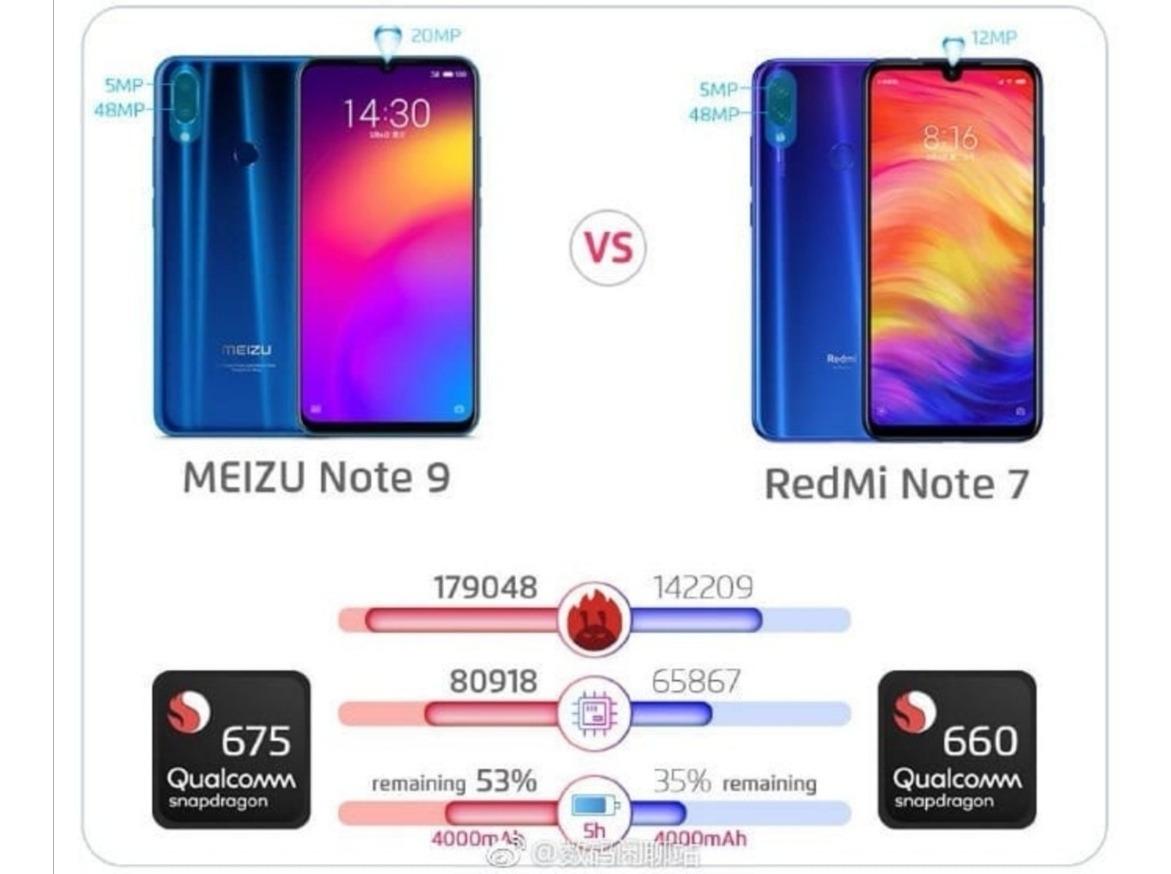 Meizu Note 9 4gb Ram 64gb Rom Azul (melhor Que Note 7)