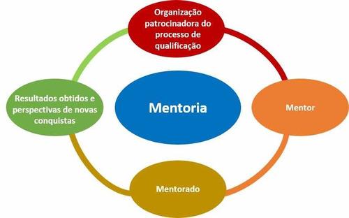 mentoria do gaona