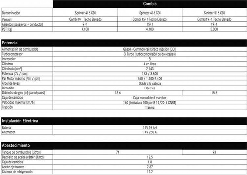 mercedes benz sprinter 516 cdi nuevo combi 4325  $ 40,481.59