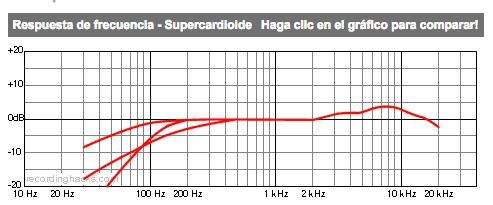 microfono supercardioide akg acoustics d3800 m