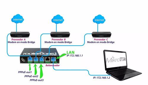 mikrotik, balanceo de cargas o load balancing
