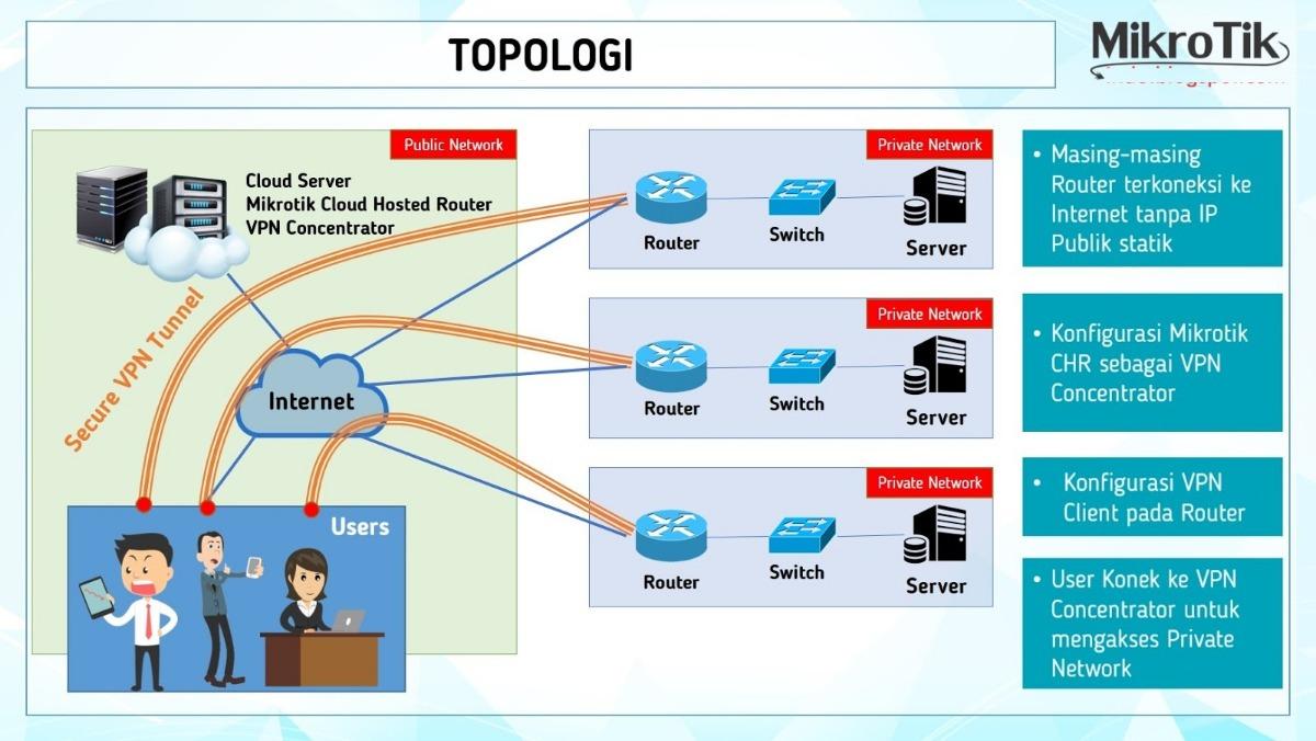 Mikrotik Cloud Hosted Router + Bonos + Scripts