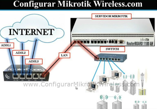 mikrotik configuracion y balanceo de carga. promoción!!!