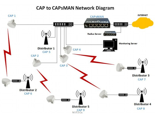 mikrotik-especialista en redes, wi-fi unificado, redes mesh