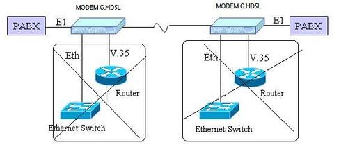 modem g.shdsl gshdsl e1 por 4km de cable cobre telefonia arb