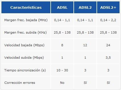 modem tp-link td 8616 internet banda ancha adsl2+cable telef