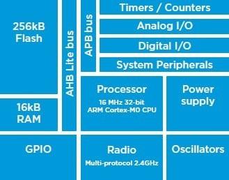 Modulo Bluetooth Nrf51822 2 4ghz Iot Cortex M0 Itytarg