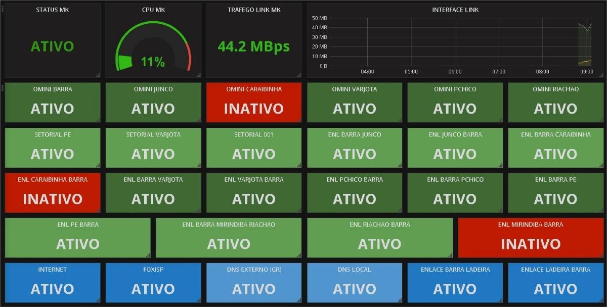Monitoramento De Redes Com Zabbix Pdf