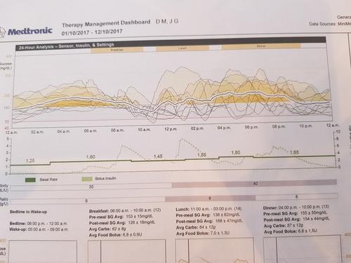 monitoreo continuo de glucosa