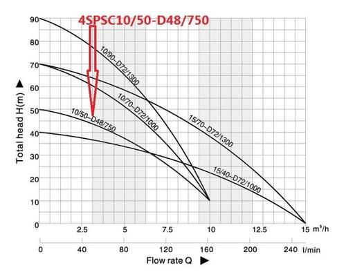 motor bomba d'água solar fotovoltaica 4 polegada 48v 750w