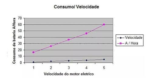 motor elétrico maruri pedal 54 libras uso em água doce