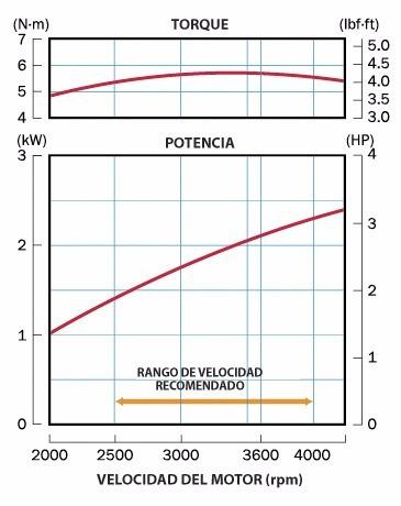 motor estacionario honda gx100 krw -4 hp